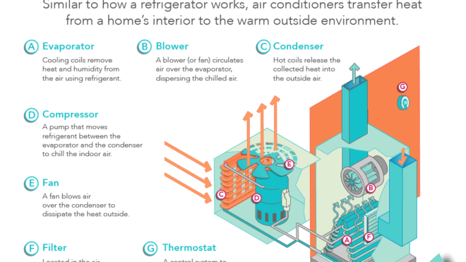 How an Air Conditioner Works in El Centro